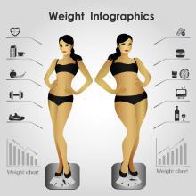 减肥失败原因